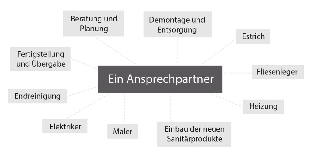 Grafik_alle_Leistungen